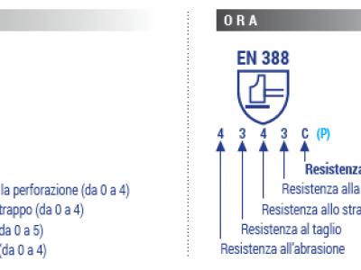 norma-en-388-nuova-metodologia-per-la-resistenza-al-taglio-dei-guanti-di-protezione